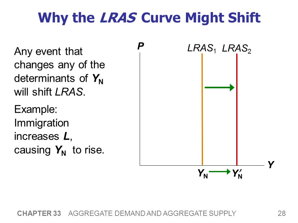LRAS Shifts Arising from Changes in L