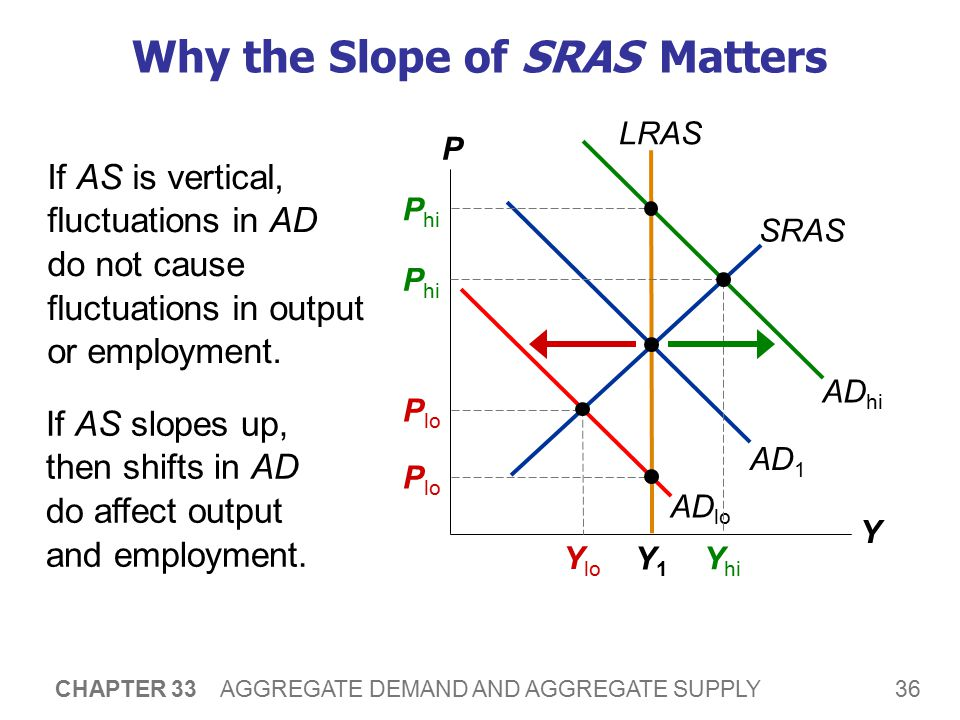 Three Theories of SRAS In each, some type of market imperfection