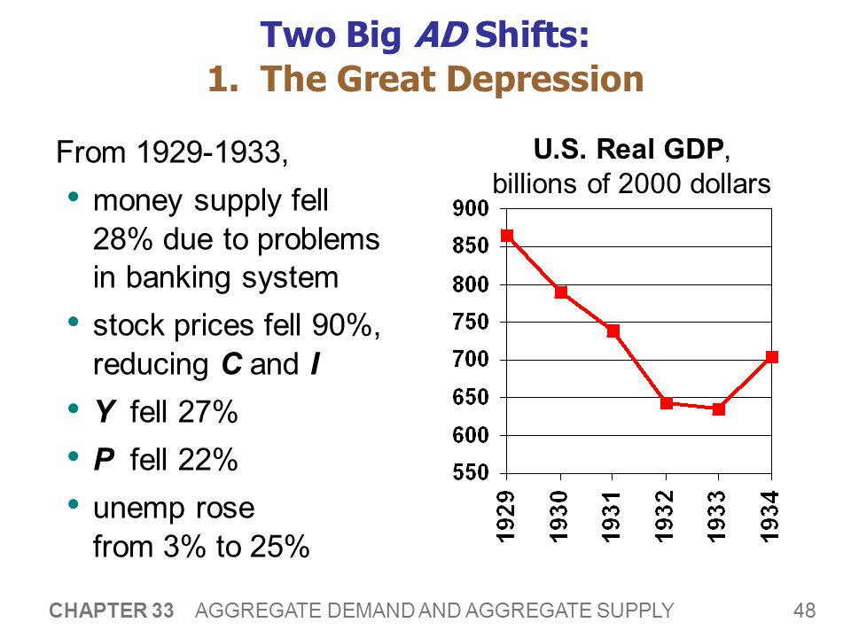 Two Big AD Shifts: 2. The World War II Boom