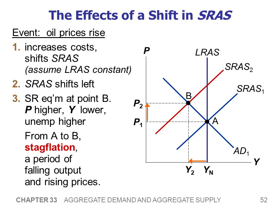 Accommodating an Adverse Shift in SRAS