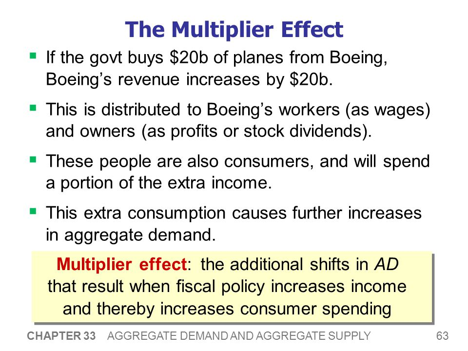 The Multiplier Effect A $20b increase in G initially shifts AD to the right by $20b.