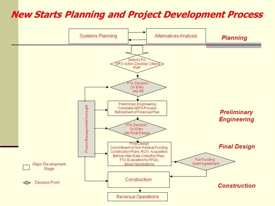 New Starts Planning and Project Development Process