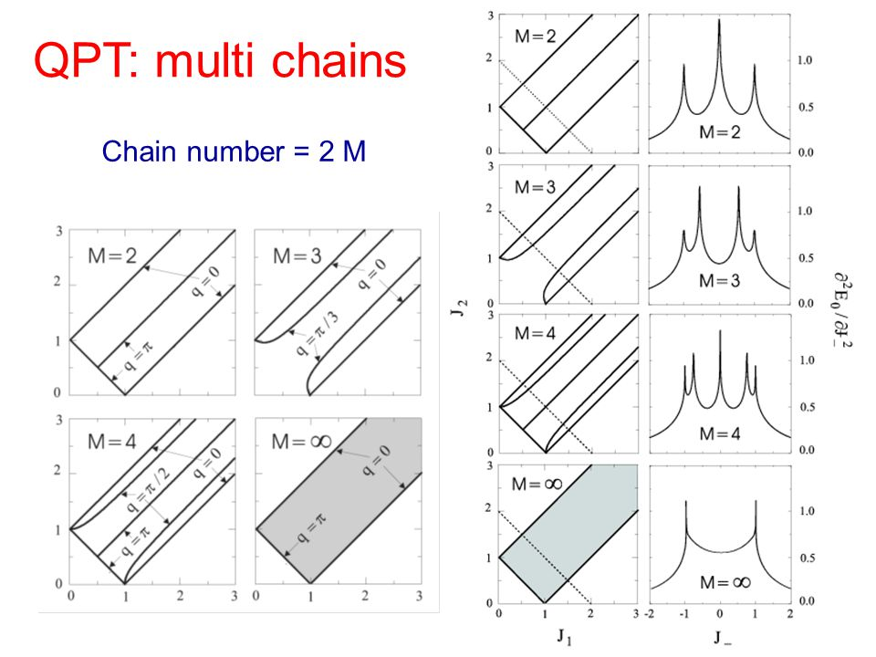 Jordan Wigner Transformation And Topological Characterization Of