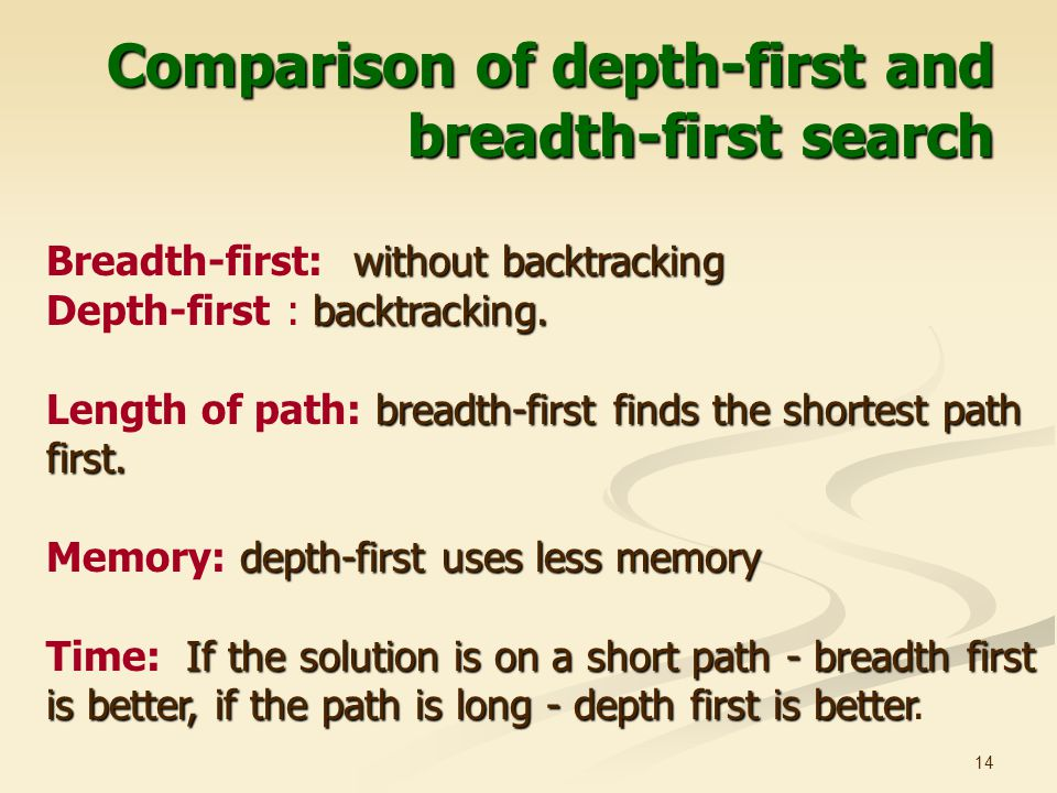 Comparison of depth-first and breadth-first search