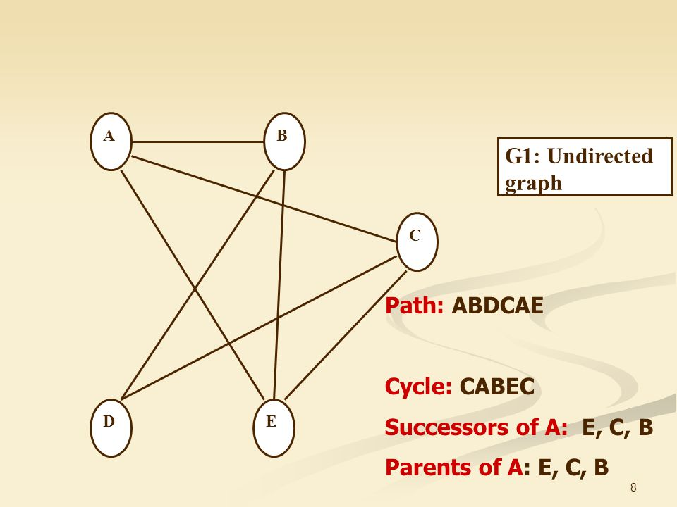 G1: Undirected graph Path: ABDCAE Cycle: CABEC