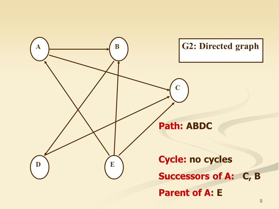 G2: Directed graph Path: ABDC Cycle: no cycles Successors of A: C, B