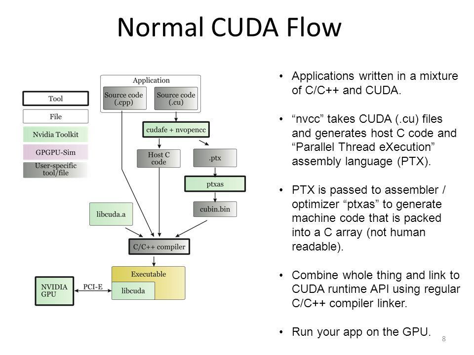 Analyzing CUDA Workloads Using a Detailed GPU Simulator - ppt video