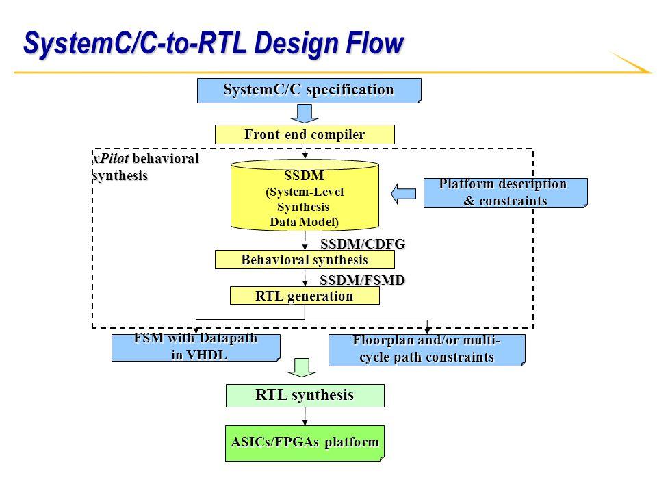 Platform-Based Behavior-Level and System-Level Synthesis