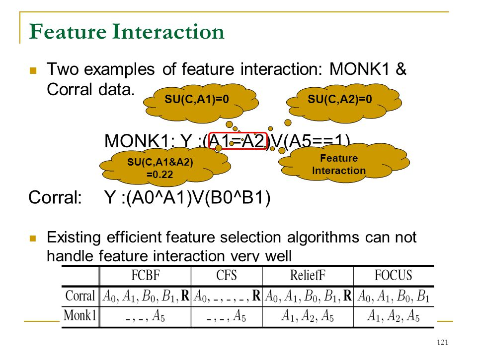 Feature Interaction MONK1: Y :(A1=A2)V(A5==1)