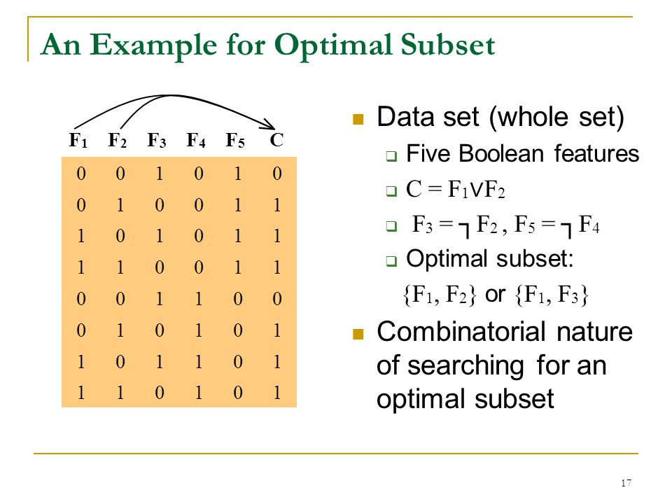 An Example for Optimal Subset