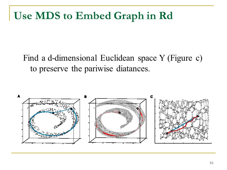 Use MDS to Embed Graph in Rd