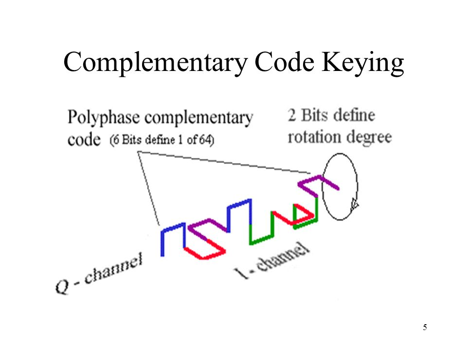Complementary Code Keying