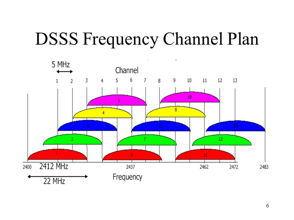 DSSS Frequency Channel Plan