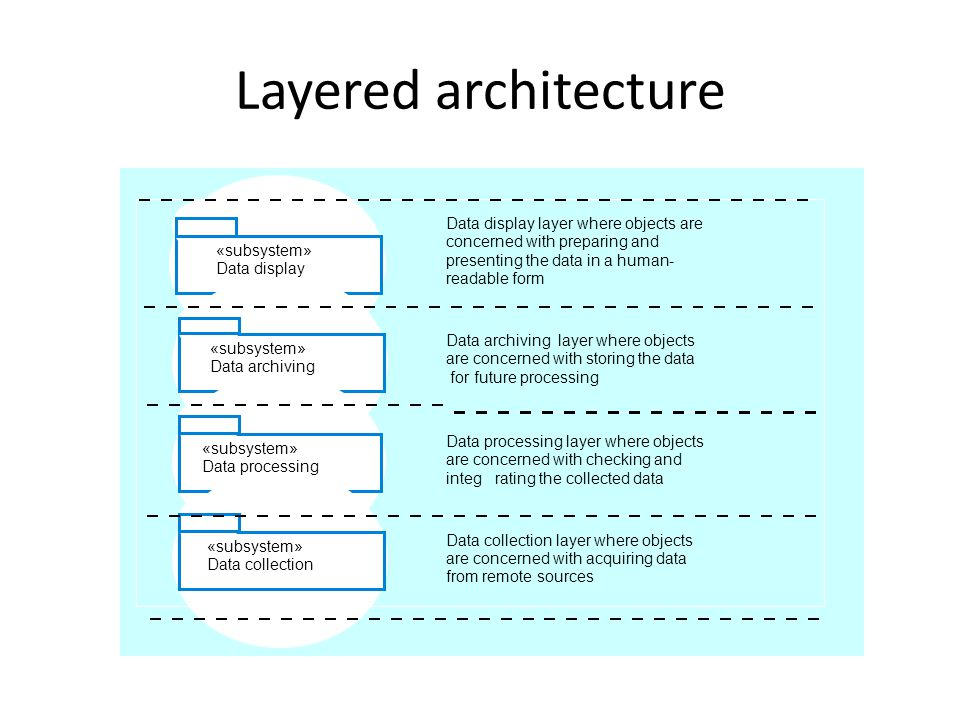 Layered architecture «subsystem» Data collection Data processing