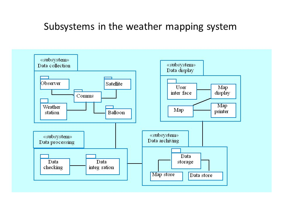 Subsystems in the weather mapping system
