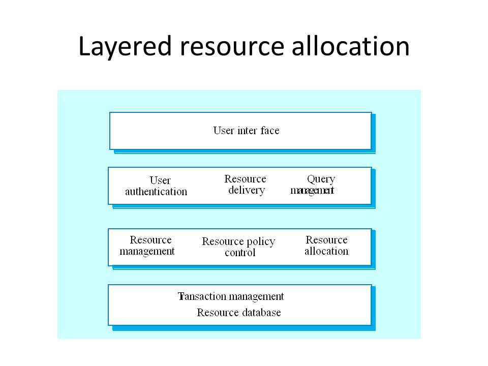 Layered resource allocation