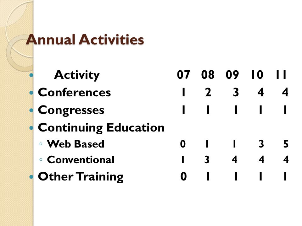 Annual Activities Activity Conferences