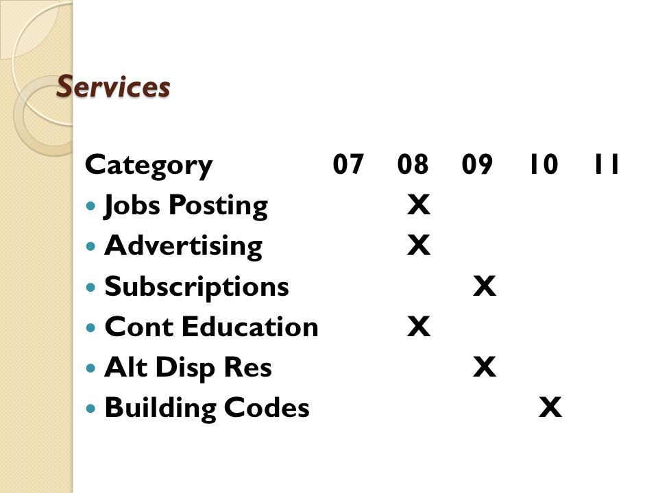 Services Category Jobs Posting X Advertising X