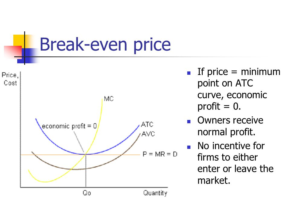 Break-even price If price = minimum point on ATC curve, economic profit = 0. Owners receive normal profit.