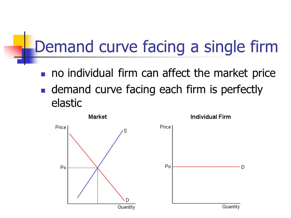 Demand curve facing a single firm