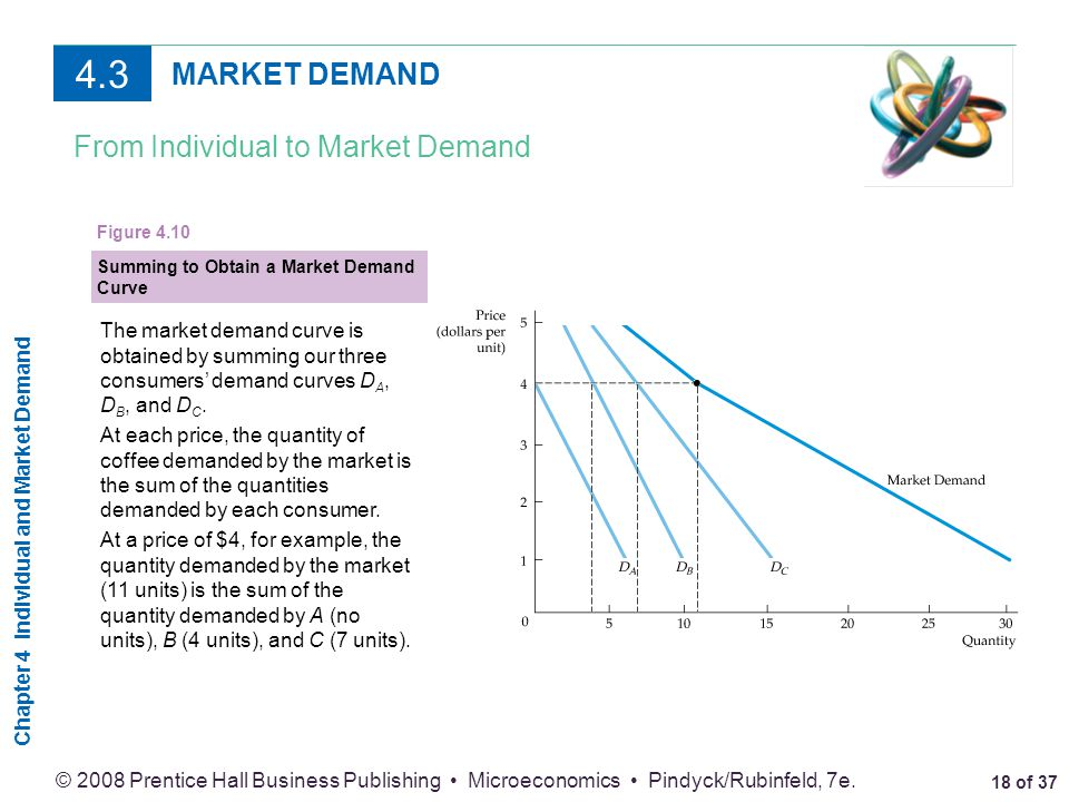 4.3 MARKET DEMAND From Individual to Market Demand