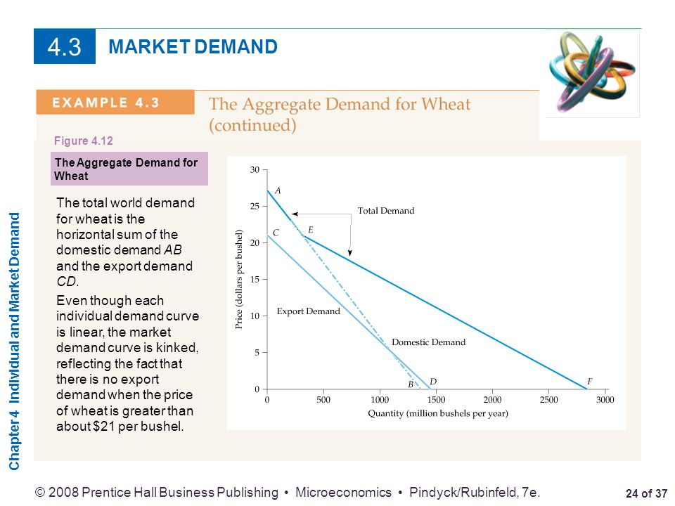4.3 MARKET DEMAND. Figure The Aggregate Demand for Wheat.