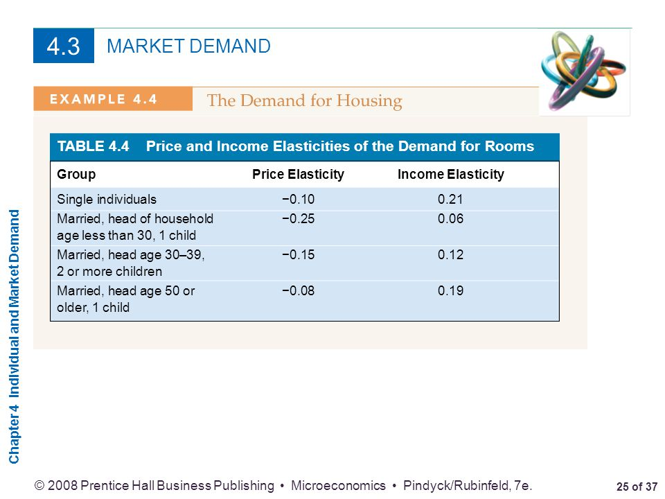 4.3 MARKET DEMAND. TABLE 4.4 Price and Income Elasticities of the Demand for Rooms. Group Price Elasticity Income Elasticity.