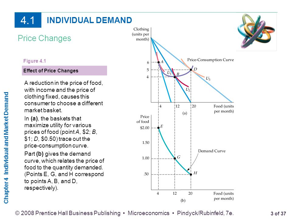 4.1 INDIVIDUAL DEMAND Price Changes