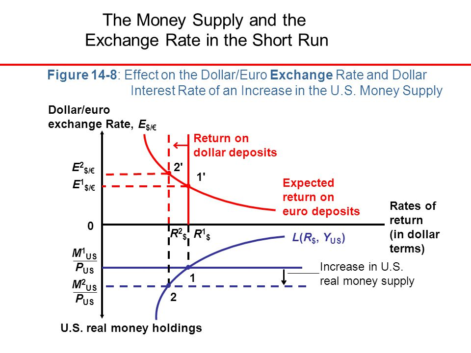 The Money Supply And Exchange Rate In Short Run