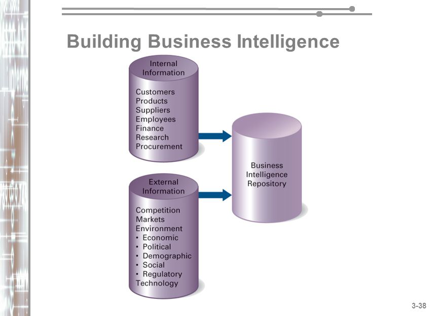 Building Business Intelligence