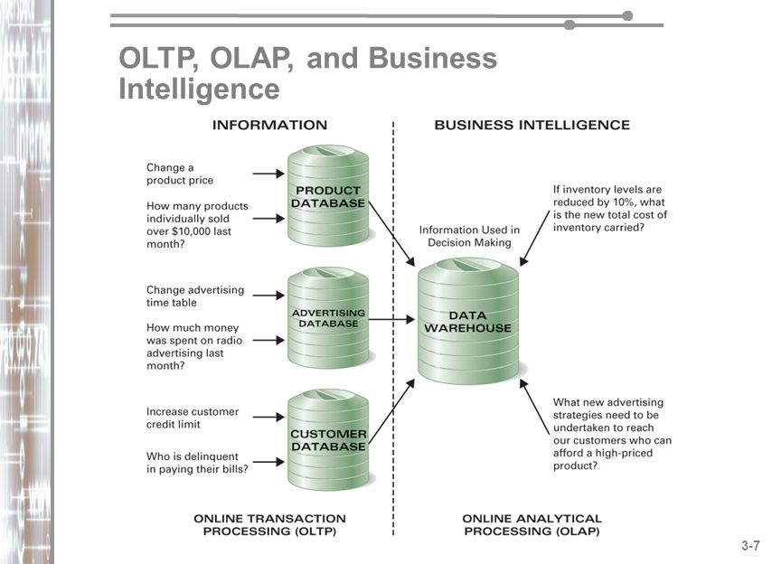 OLTP, OLAP, and Business Intelligence