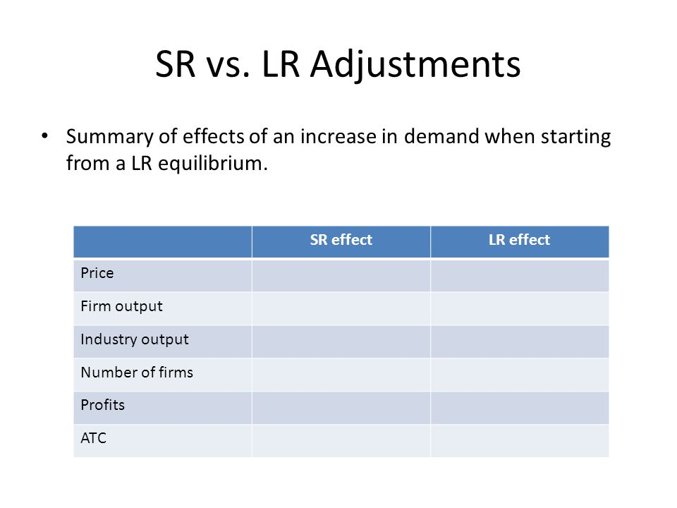 SR vs. LR Adjustments Summary of effects of an increase in demand when starting from a LR equilibrium.
