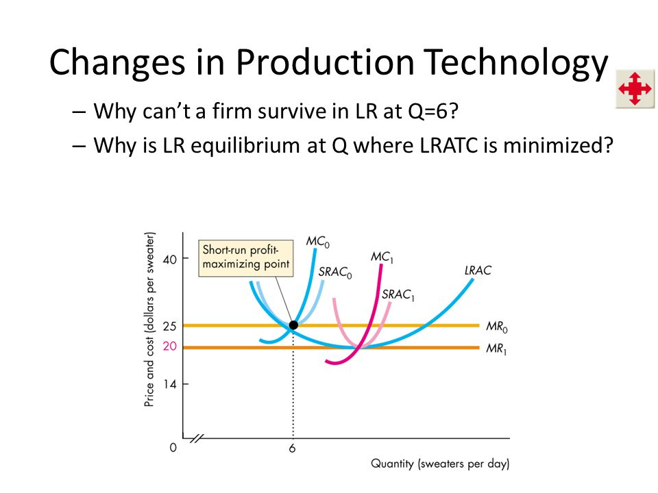 Changes in Production Technology