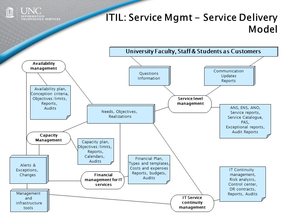 itil capacity plan template - itil model overview and impact on its ppt video online