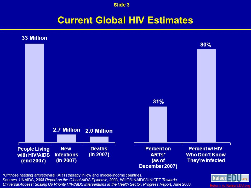 Global Estimates of People Living with HIV/AIDS, 1980–2007