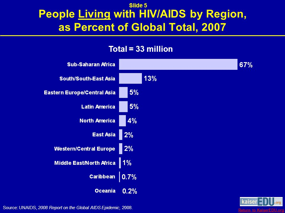 Estimated Adult HIV/AIDS Prevalence Rate by Region, 2007