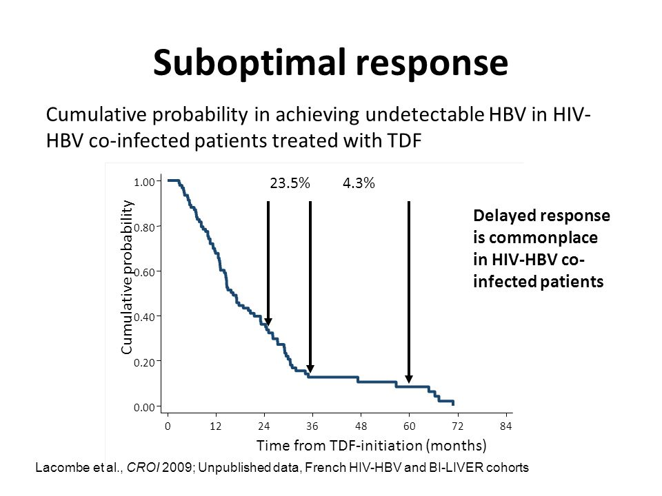 Suboptimal response Cumulative probability in achieving undetectable HBV in HIV-HBV co-infected patients treated with TDF.