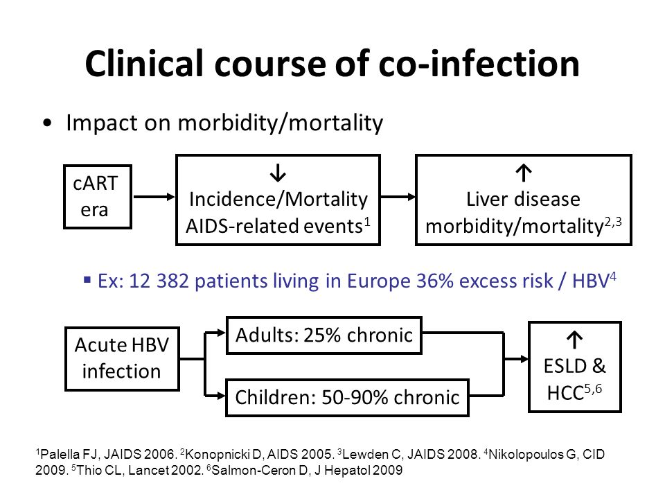 Clinical course of co-infection