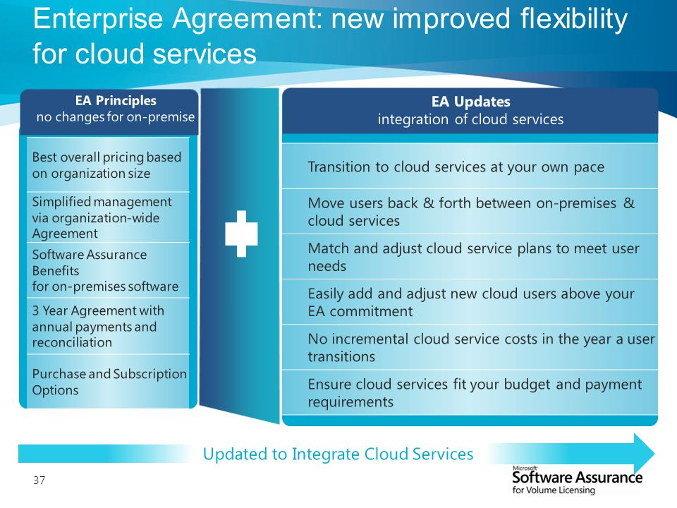 Get The Most Out Of Your Enterprise Agreement Ppt Download