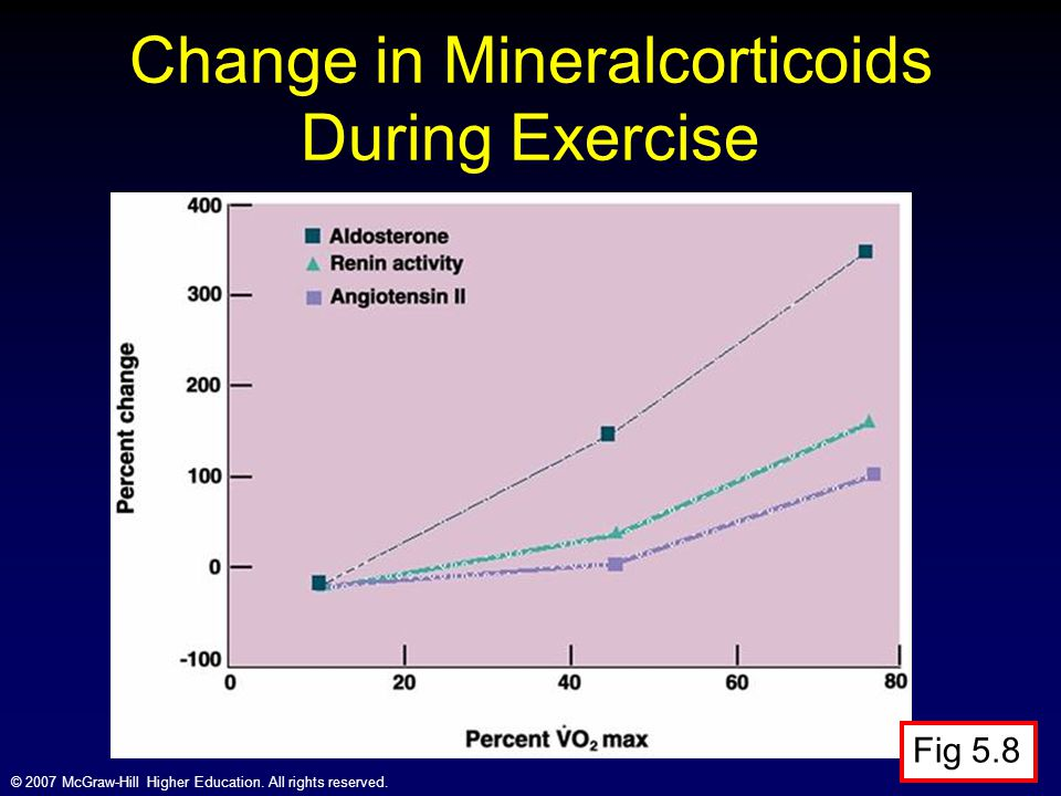 Change in Mineralcorticoids During Exercise