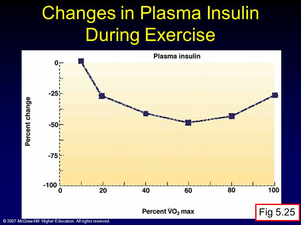 Changes in Plasma Insulin During Exercise