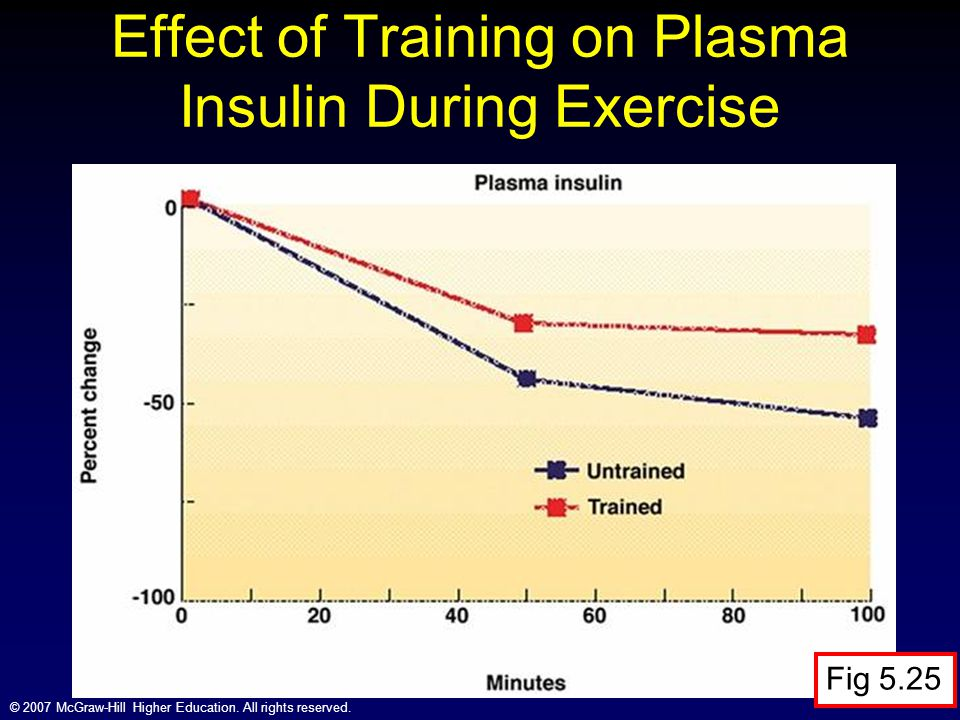 Effect of Training on Plasma Insulin During Exercise