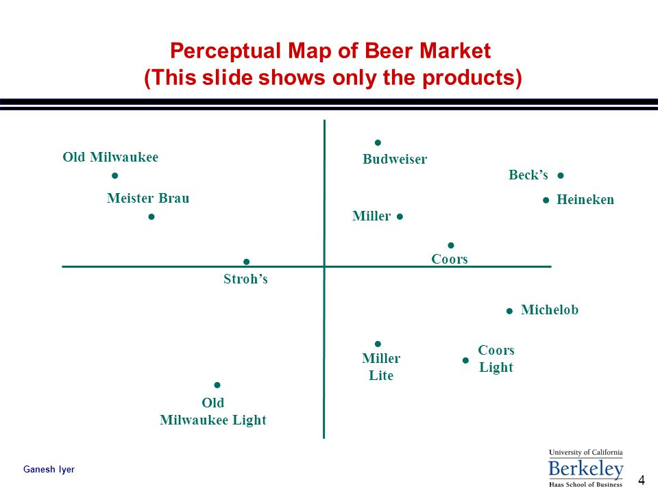 perceptual map for the energy bar market These energy bars are intended for the prepper market, and use in emergency situations the texture can be compared to a dense shortbread, and is formulated to prevent thirst packaging is a durable vacuum seal, slightly flexible so it can be safely tucked away until needed.