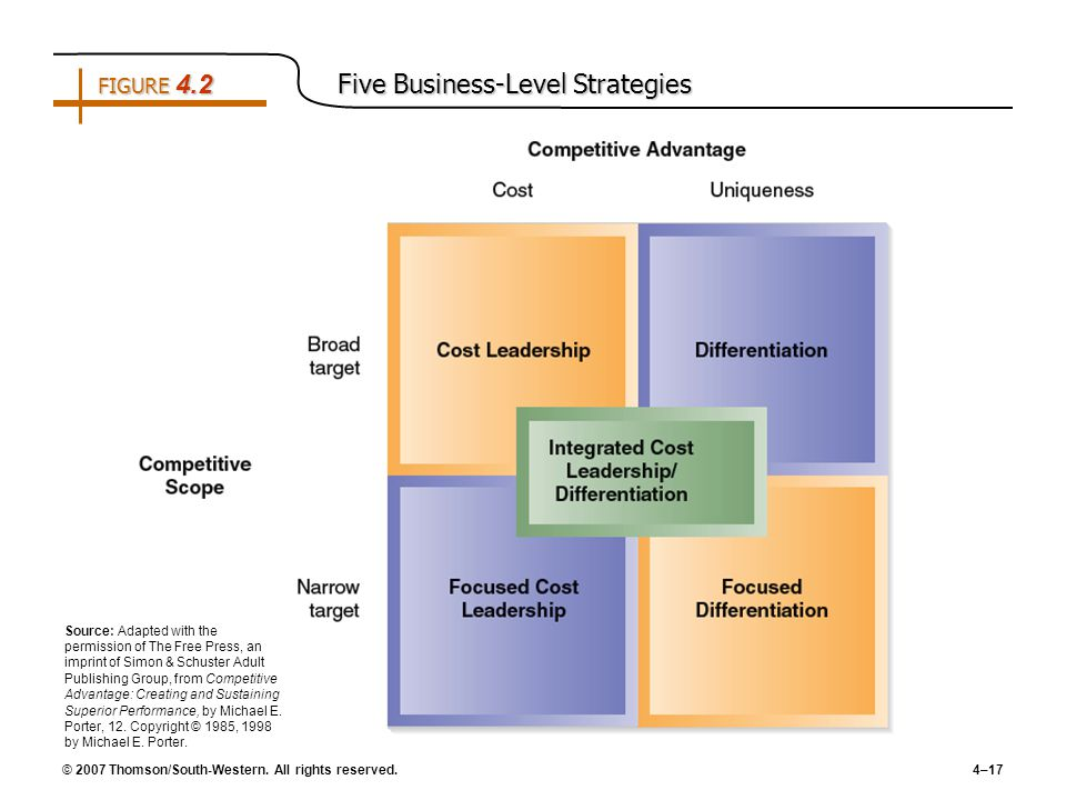 cost leadership and product differentiation 4 examples of cost leadership & strategy marketing product differentiation is a marketing strategy that businesses use to distinguish a product from.