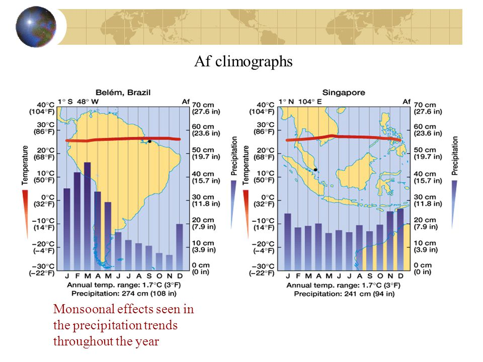 Af climographs Monsoonal effects seen in the precipitation trends throughout the year