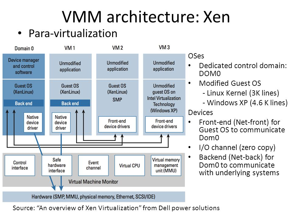 VMM architecture: Xen Para-virtualization OSes