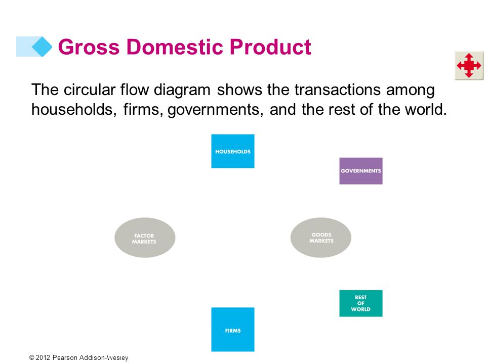 Measuring gdp and economic growth ppt video online download 9 gross domestic product the circular flow diagram shows ccuart Choice Image