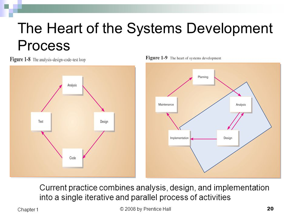 The Heart of the Systems Development Process