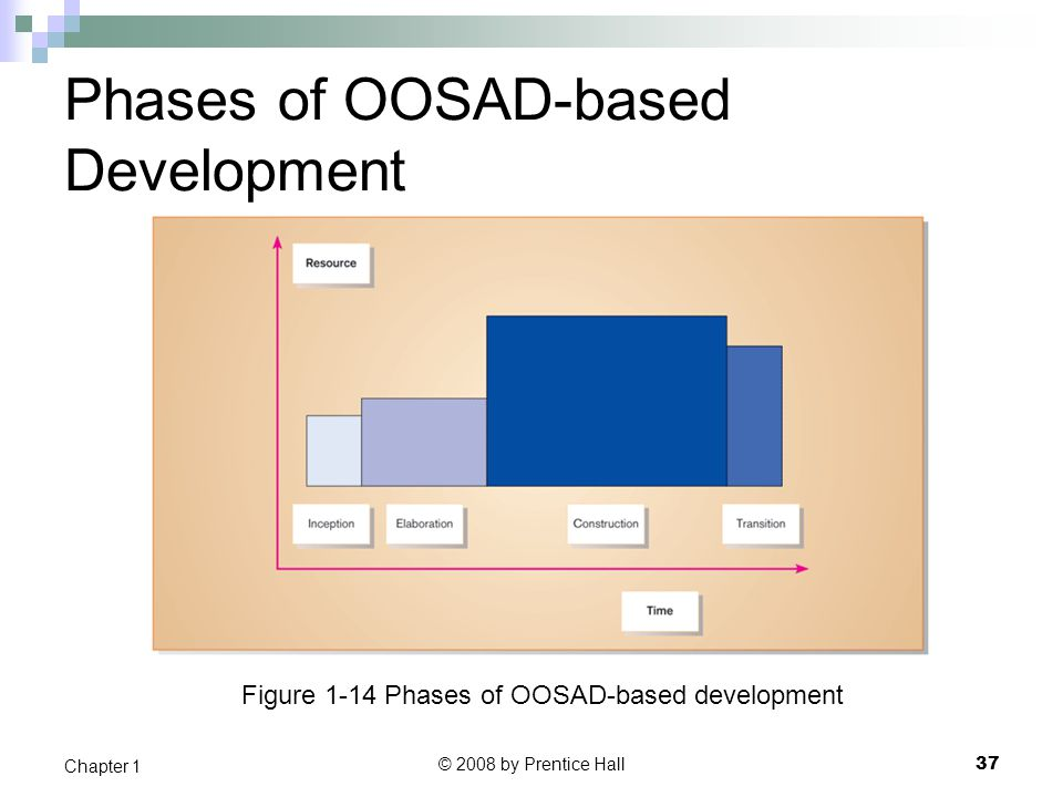 Phases of OOSAD-based Development
