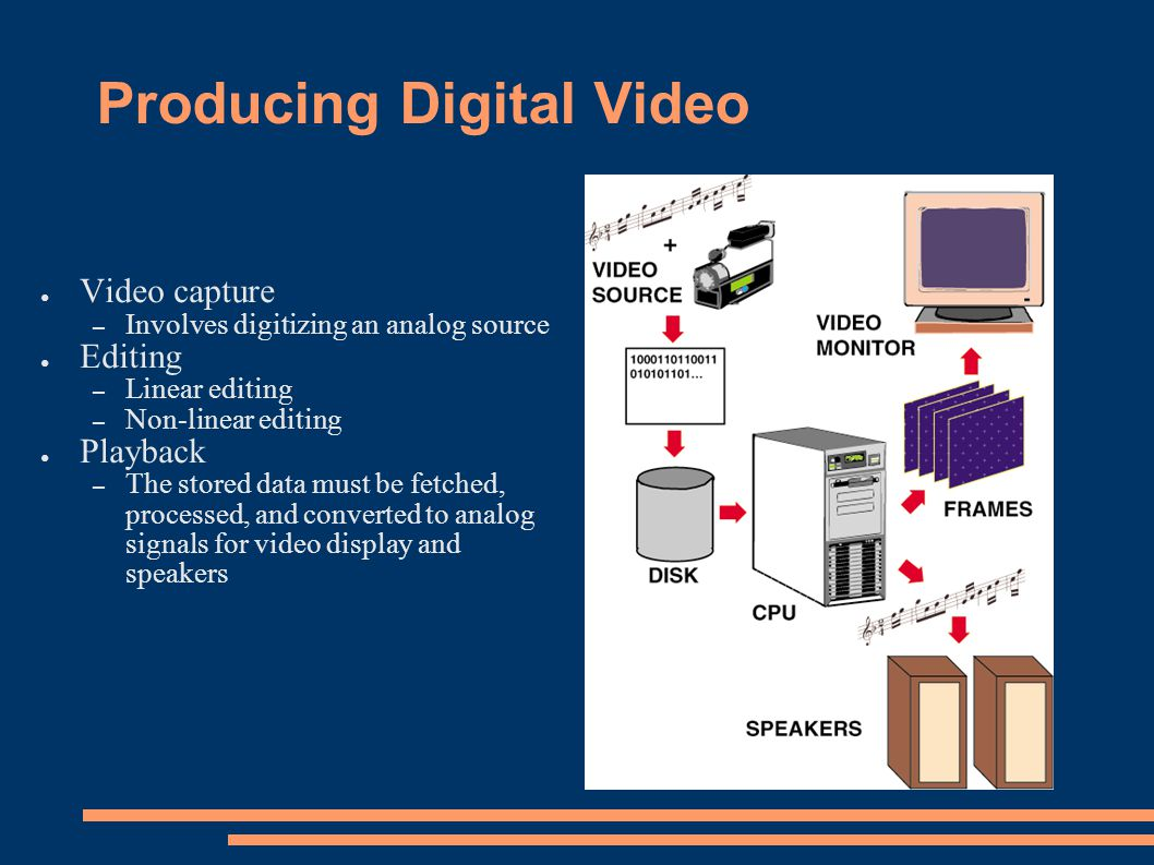 Producing Digital Video